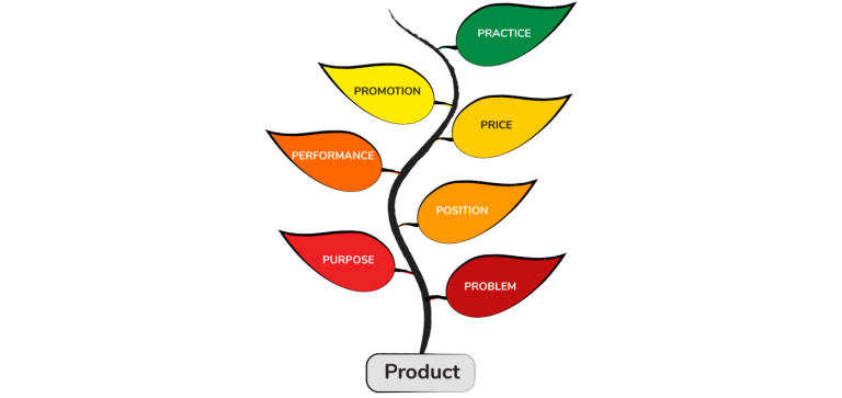 Why We Need The 7 Ps Of Product