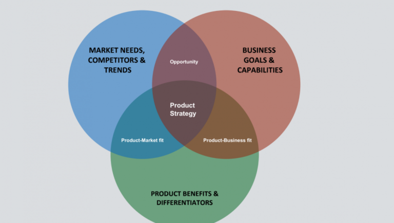 5 simple steps to a killer Product Strategy